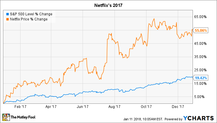 why netflix stock gained 55  in 2017
