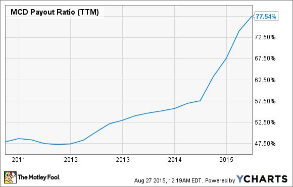MCD Payout Ratio (TTM) Chart