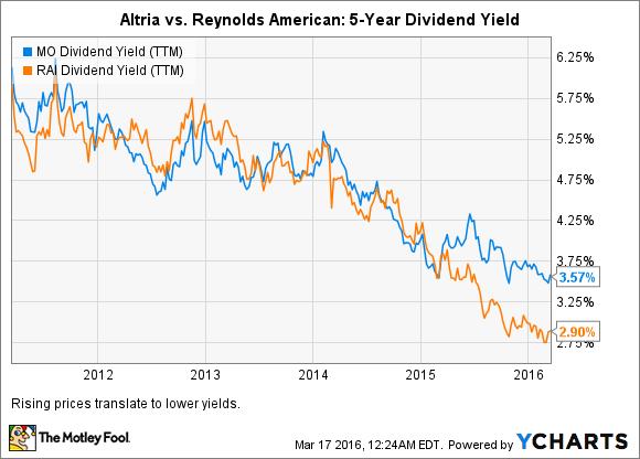 MO Dividend Yield (TTM) Chart