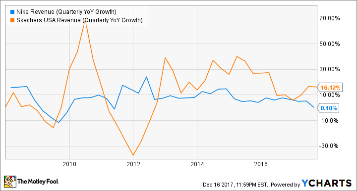 NKE Revenue (Quarterly YoY Growth) Chart