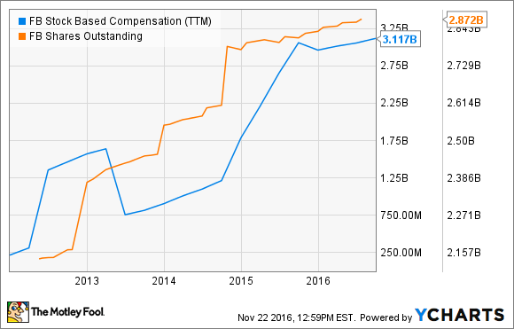 FB Stock Based Compensation (TTM) Chart