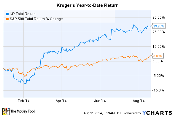 KR Total Return Price Chart