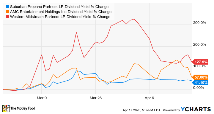 SPH Dividend Yield Chart