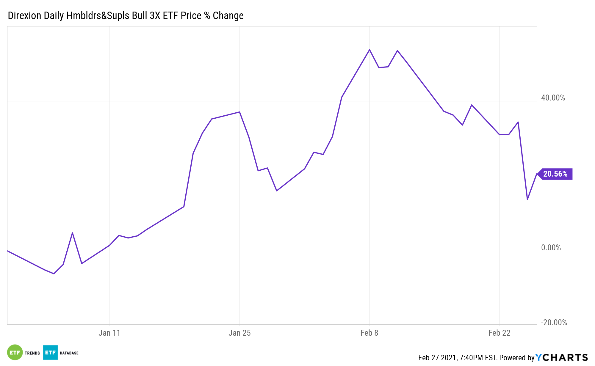 NAIL Chart
