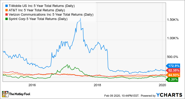 TMUS 5 Year Total Returns (Daily) Chart