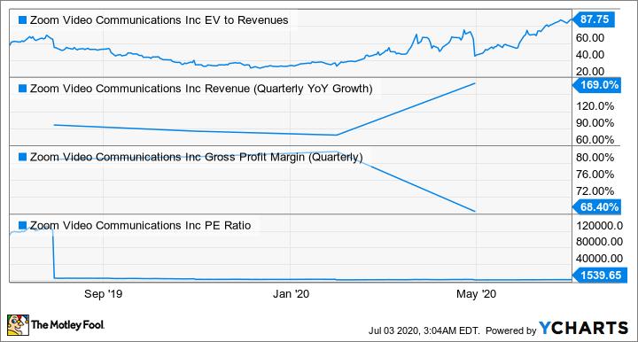 ZM EV to Revenues Chart