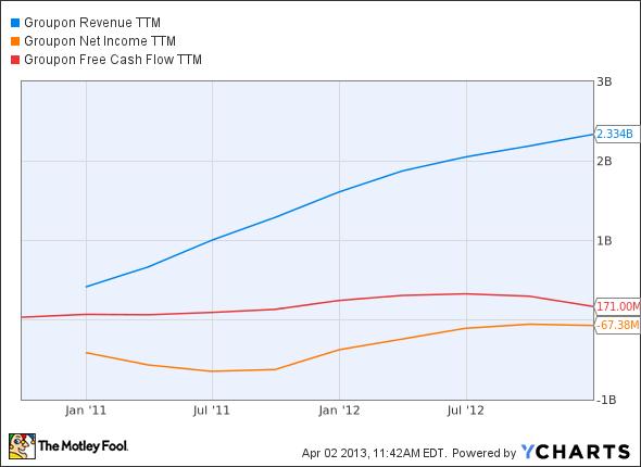 GRPN Revenue TTM Chart
