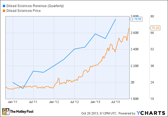 GILD Revenue (Quarterly) Chart