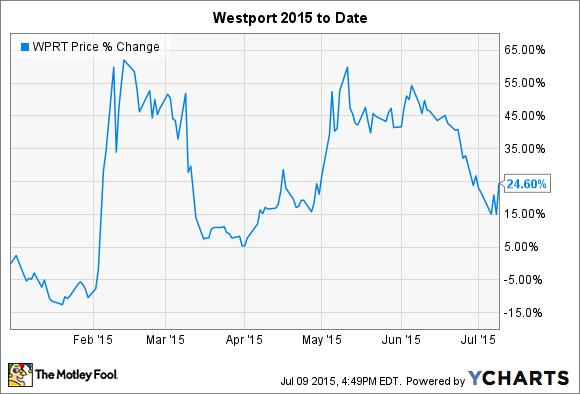 WPRT Chart