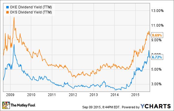 OKE Dividend Yield (TTM) Chart