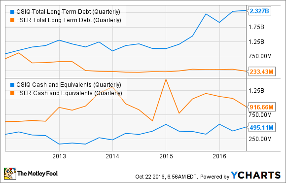 CSIQ Total Long Term Debt (Quarterly) Chart