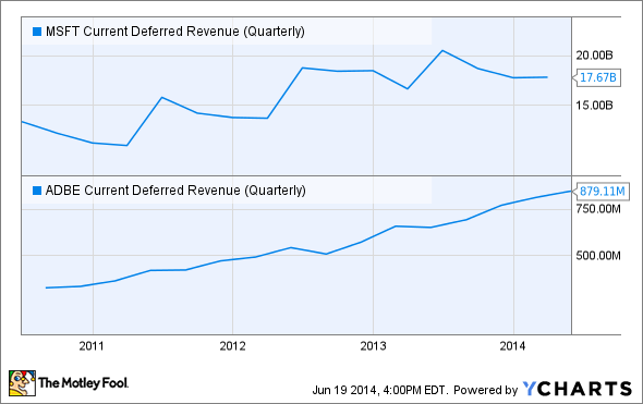 MSFT Current Deferred Revenue (Quarterly) Chart