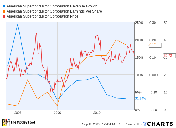 AMSC Revenue Growth Chart