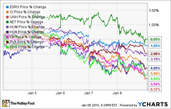 ESRX Price Chart