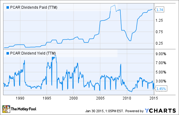 PCAR Dividends Paid (TTM) Chart