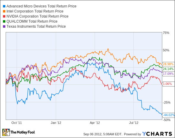 AMD Total Return Price Chart