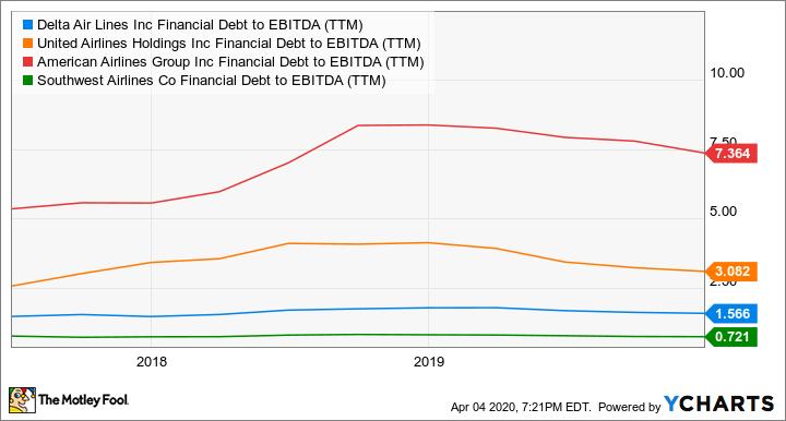 DAL Financial Debt to EBITDA (TTM) Chart
