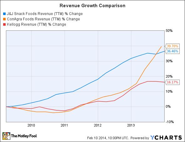 JJSF Revenue (TTM) Chart