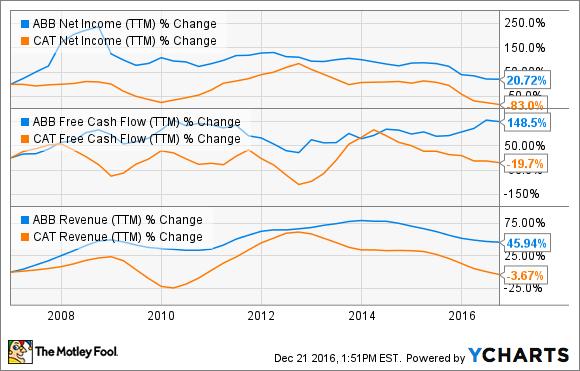 ABB Net Income (TTM) Chart