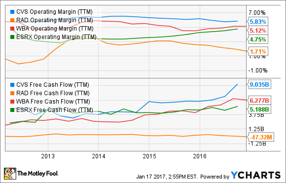 CVS Operating Margin (TTM) Chart