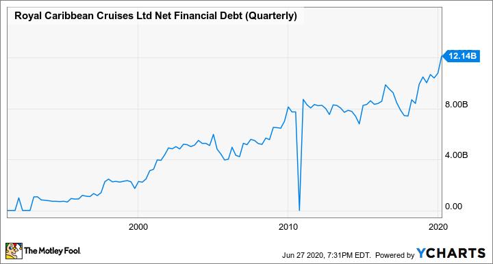 RCL Net Financial Debt (Quarterly) Chart