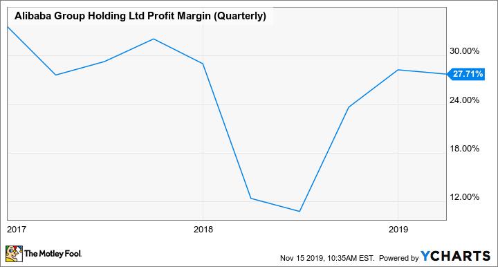 BABA Profit Margin (Quarterly) Chart