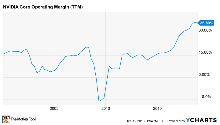 NVDA Operating Margin (TTM) Chart