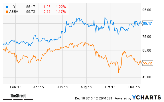 Which Pharmaceutical Stock Should You Buy Abbvie Or Eli Lilly