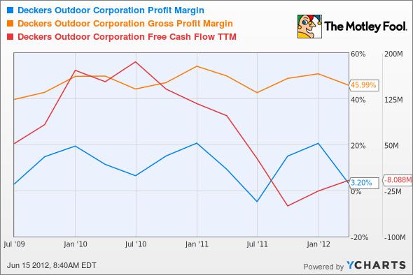 DECK Profit Margin Chart
