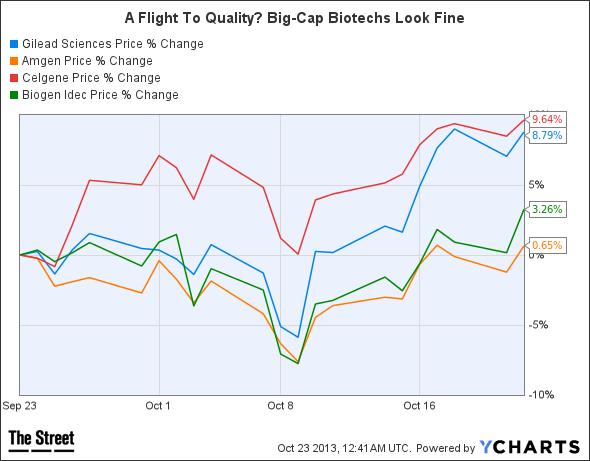 Biotech Stock Bubble Debate in 14 Charts - TheStreet