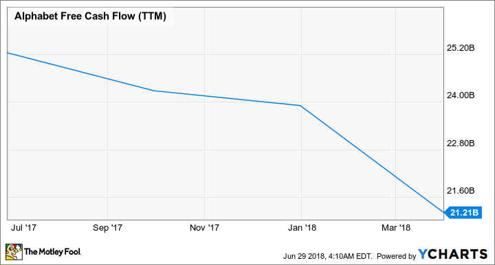 GOOGL Free Cash Flow (TTM) Chart