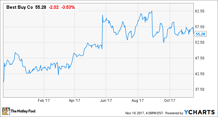 Is Best Buy Stock a Buy After Earnings? -- The Motley Fool