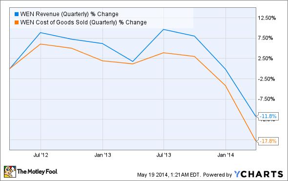 WEN Revenue (Quarterly) Chart