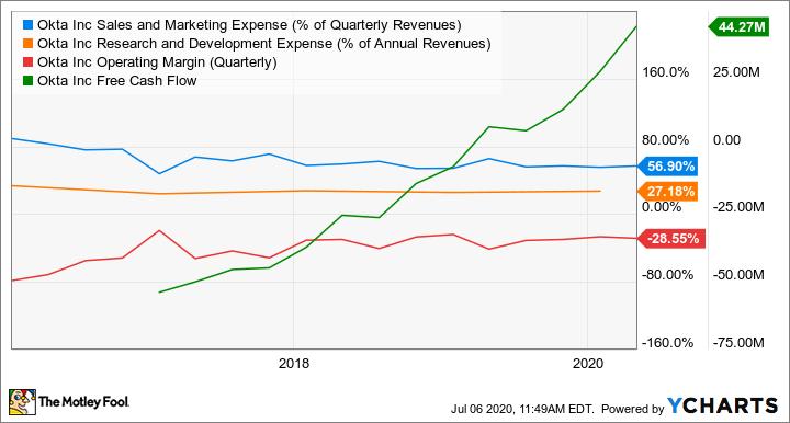 OKTA Sales and Marketing Expense (% of Quarterly Revenues) Chart