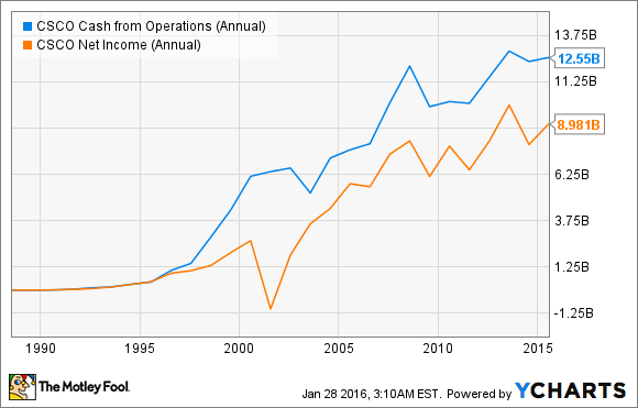 CSCO Cash from Operations (Annual) Chart