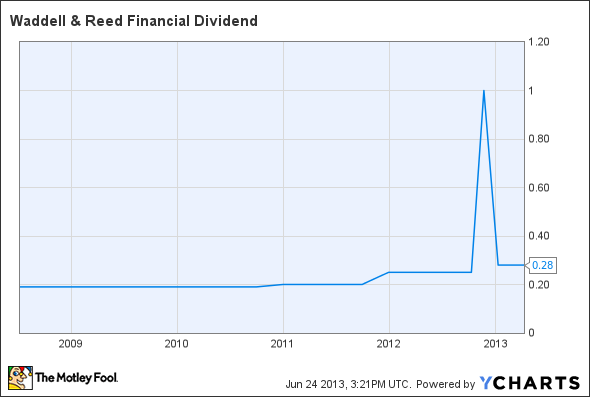 WDR Dividend Chart
