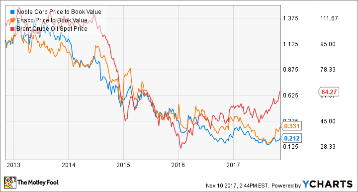 NE Price to Book Value Chart