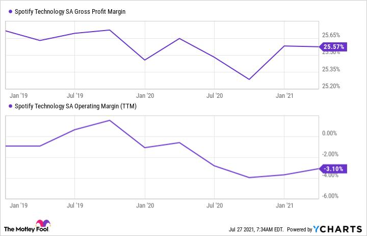 SPOT Gross Profit Margin Chart