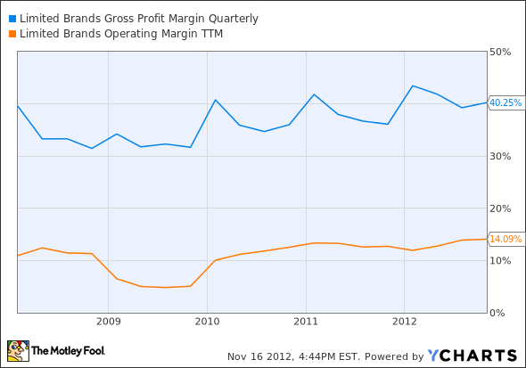 LTD Gross Profit Margin Quarterly Chart
