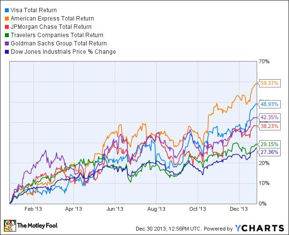 V Total Return Price Chart