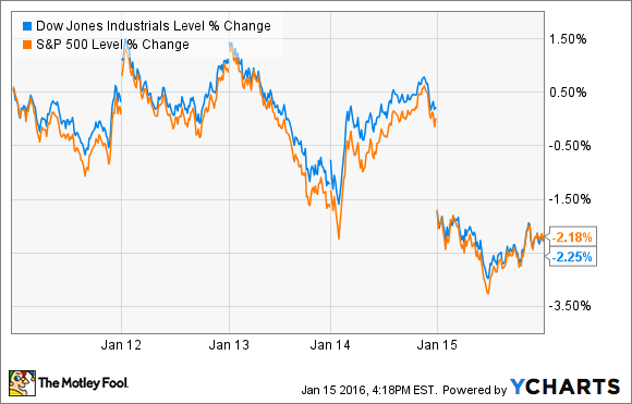 What Investors Missed In The Stock Market Last Week The