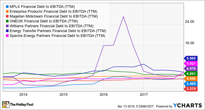 MPLX Financial Debt to EBITDA (TTM) Chart