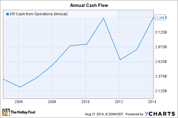 KR Cash from Operations (Annual) Chart