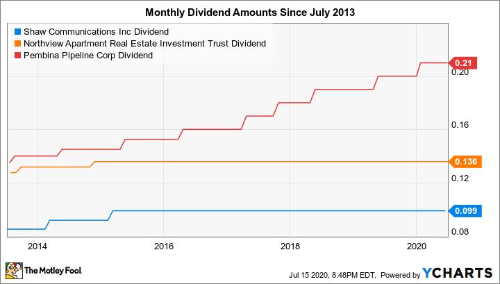 SJR.B Dividend Chart