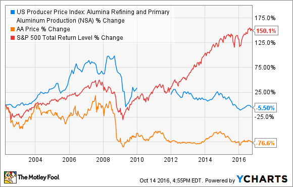 US Producer Price Index: Alumina Refining and Primary Aluminum Production Chart