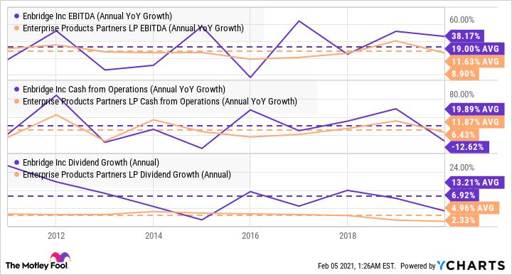 ENB EBITDA (Annual YoY Growth) Chart