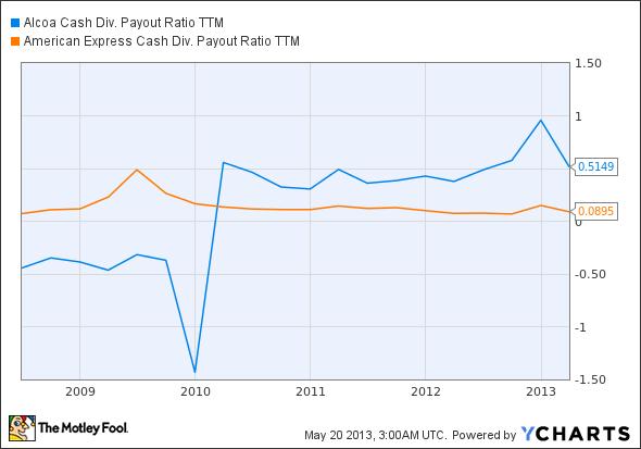 AA Cash Div. Payout Ratio TTM Chart