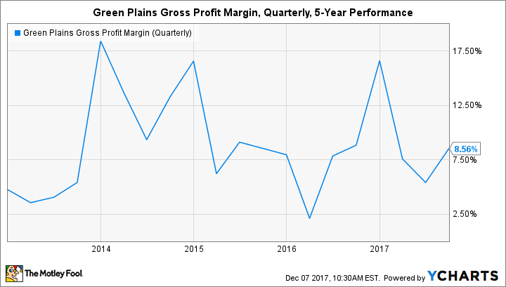 GPRE Gross Profit Margin (Quarterly) Chart