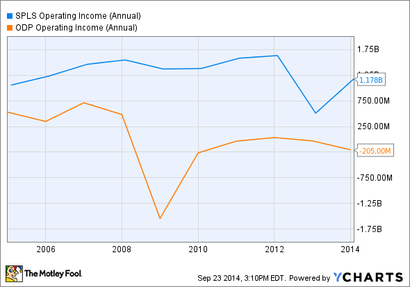 SPLS Operating Income (Annual) Chart