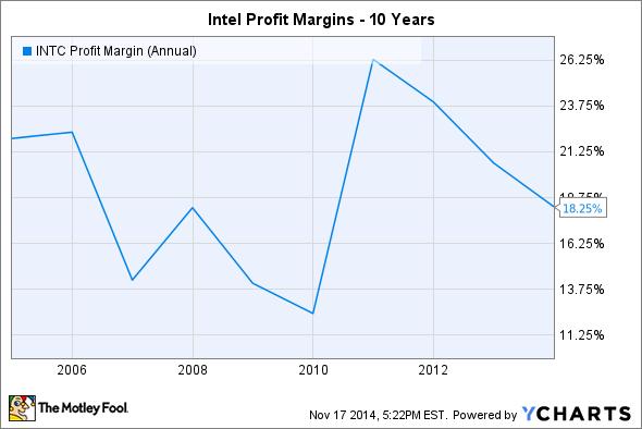 INTC Profit Margin (Annual) Chart